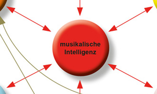 LANG-BILD_Blog-Bild_Intelligenzen bei http://www.klang-bild.co.at