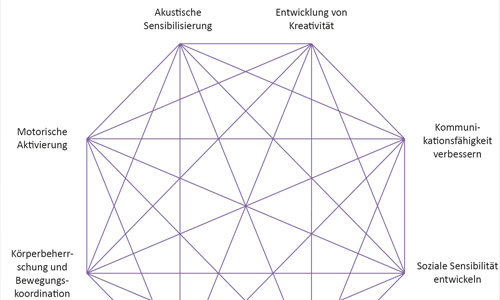 KLANG-BILD_Blog-Bild_emotionales_Lernen bei https://www.klang-bild.co.at
